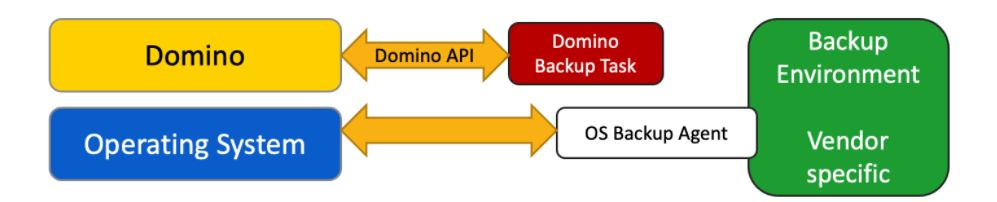 Domino Backup setup